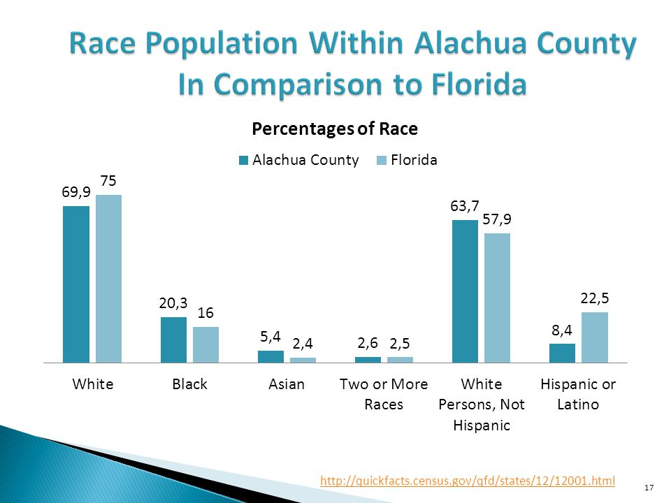 Race Population Within Alachua County In Comparison to Florida