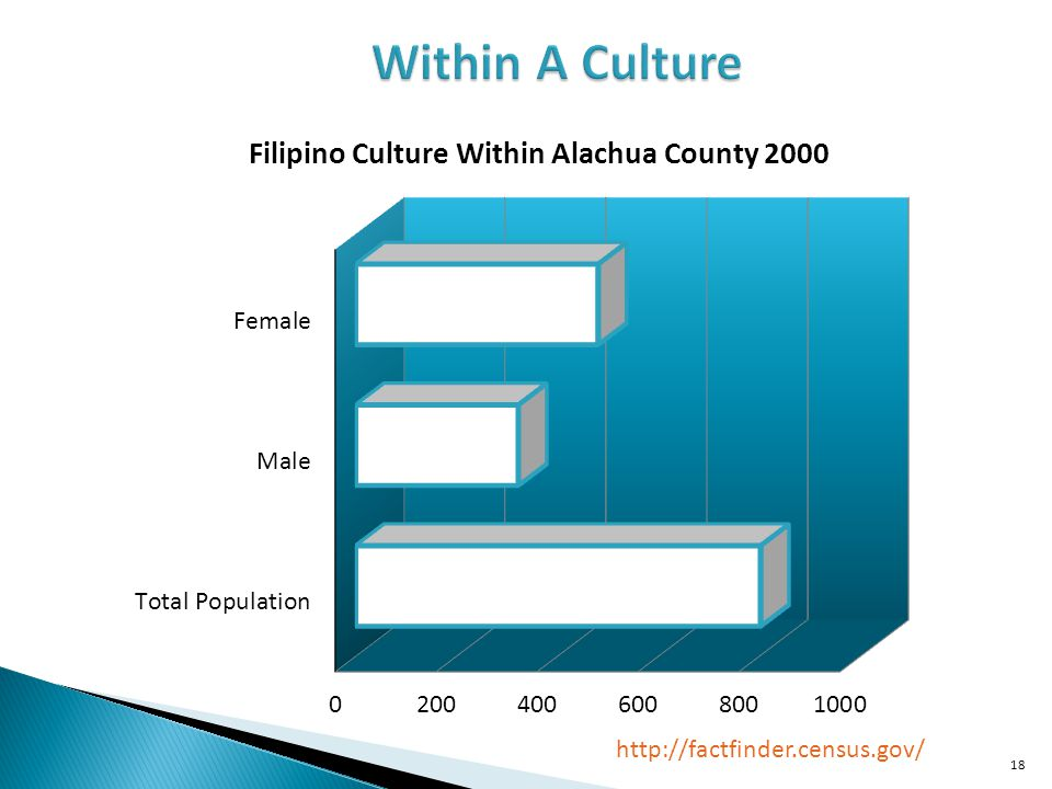 Within A Culture http://factfinder.census.gov/