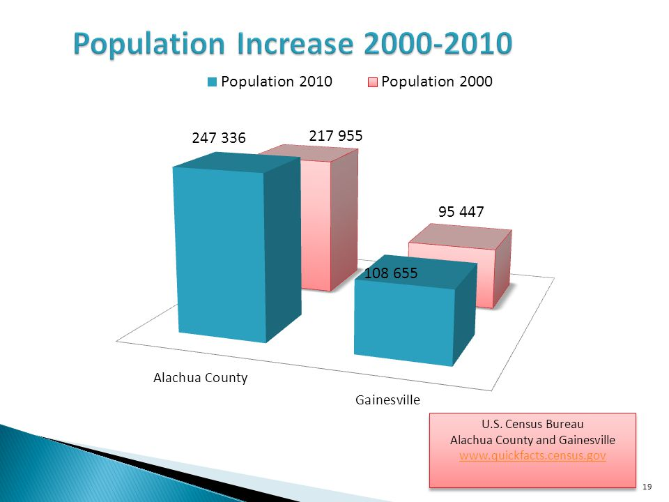 Alachua County and Gainesville