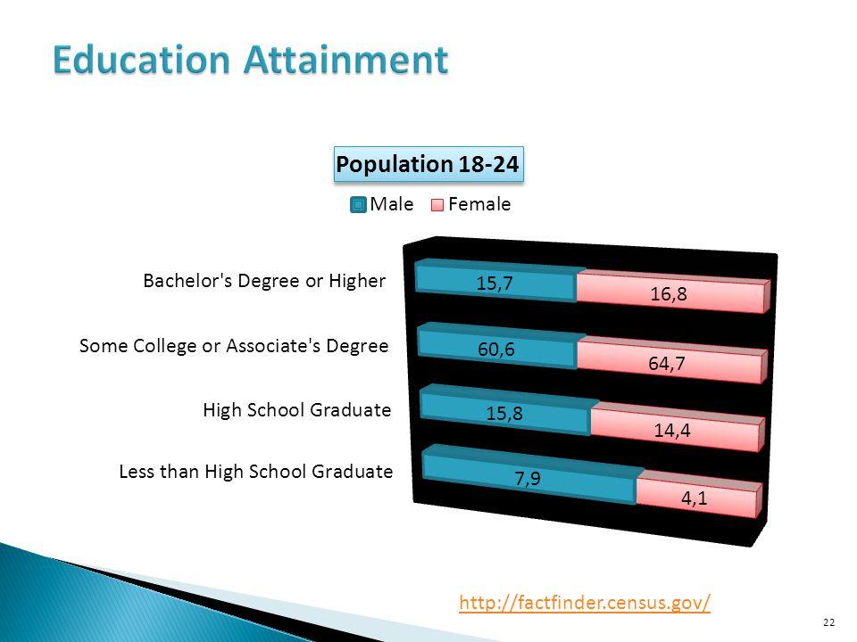 Education Attainment http://factfinder.census.gov/