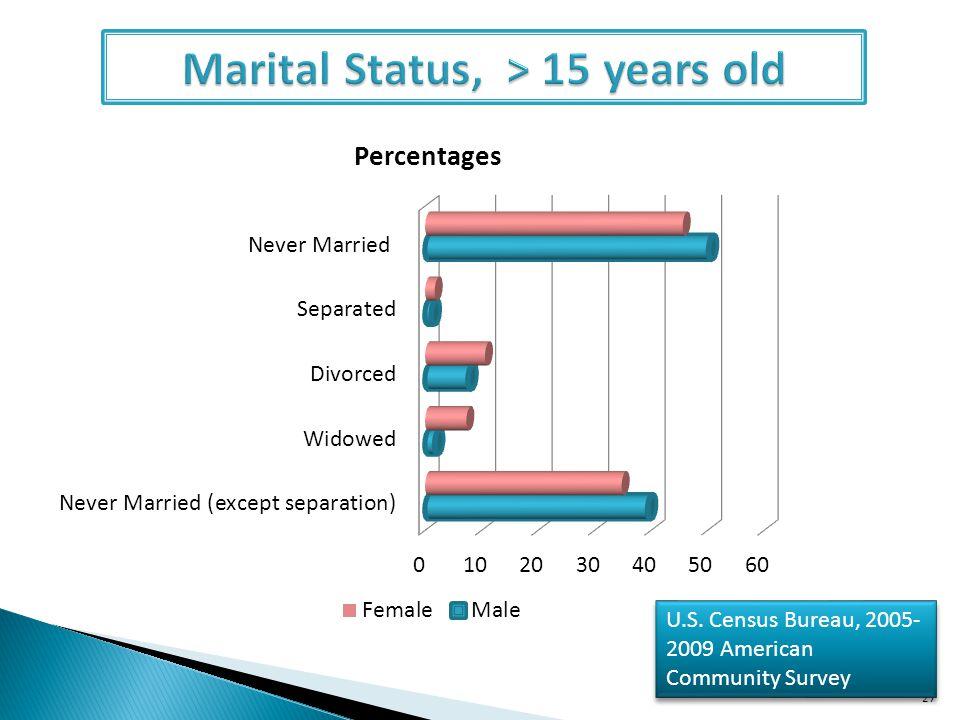 Marital Status, > 15 years old