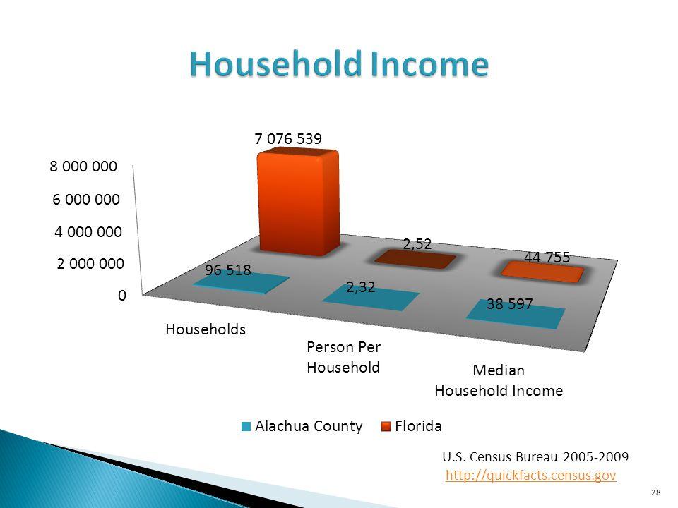 Household Income U.S. Census Bureau 2005-2009