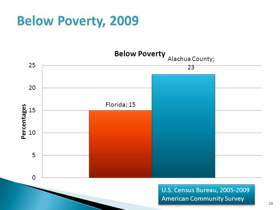 Below Poverty, 2009 U.S. Census Bureau, 2005-2009 American Community Survey