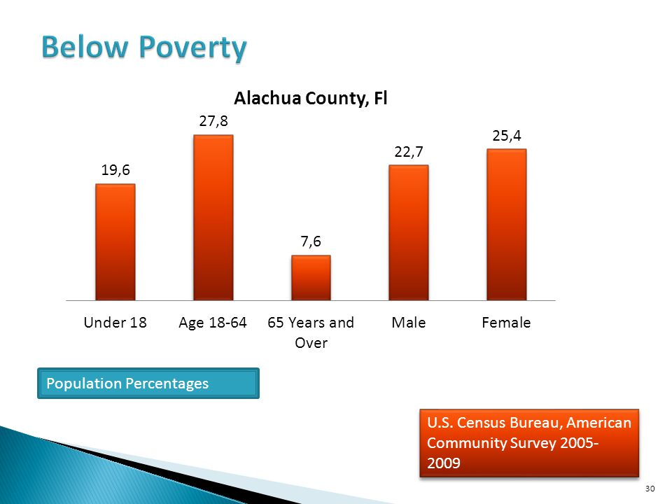 Below Poverty Population Percentages