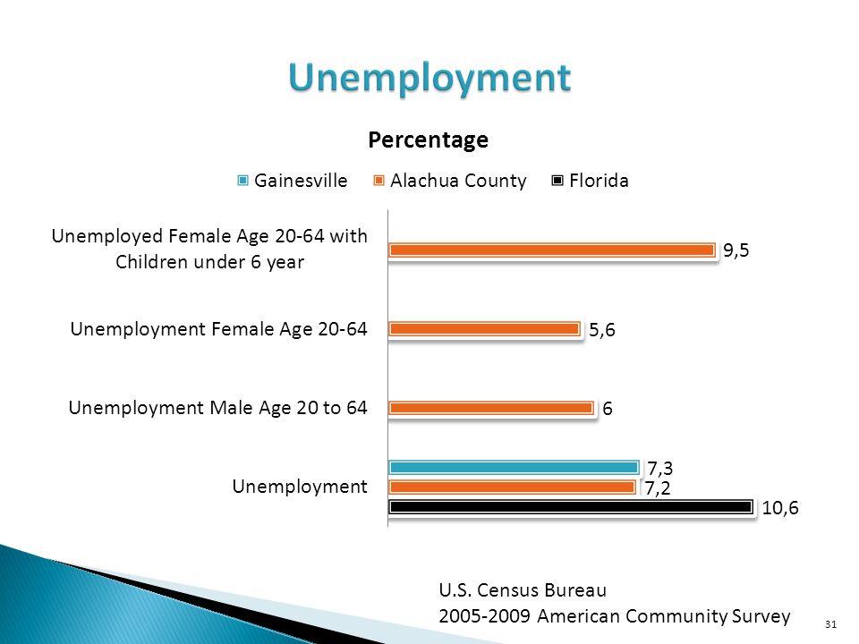 Unemployment U.S. Census Bureau 2005-2009 American Community Survey