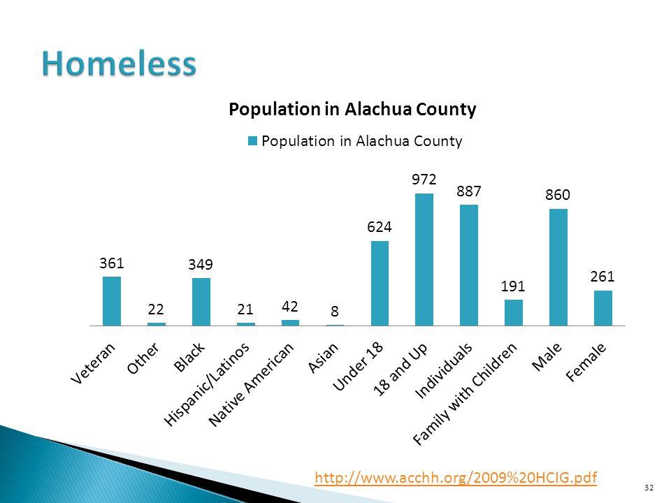 Homeless http://www.acchh.org/2009%20HCIG.pdf