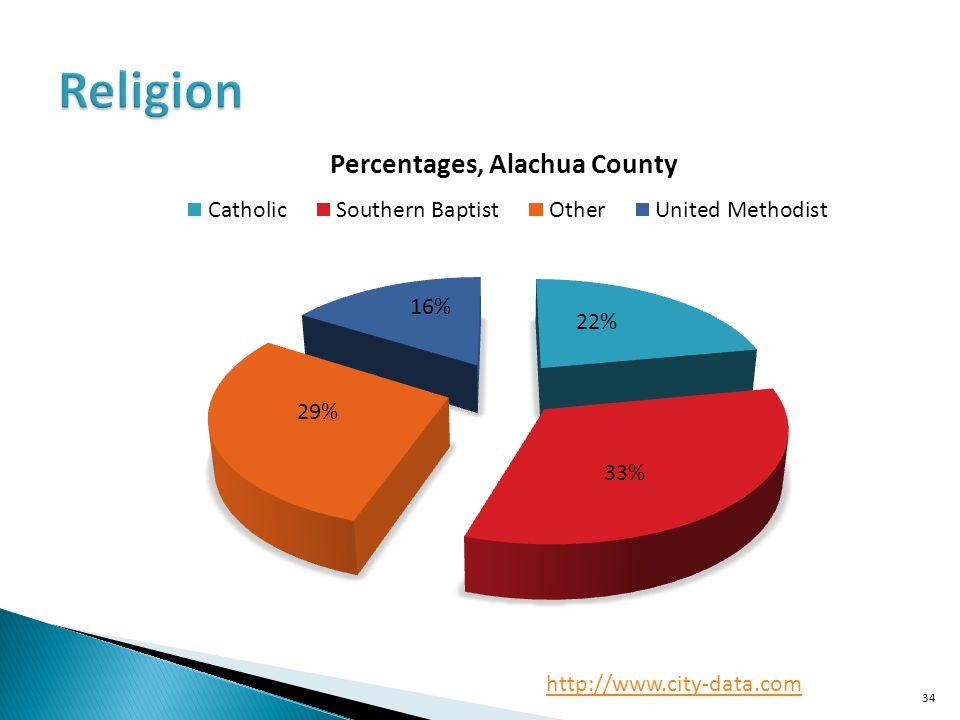 Religion http://www.city-data.com