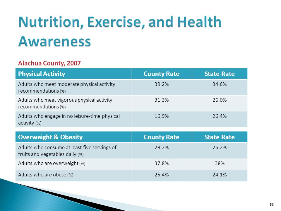 Nutrition, Exercise, and Health Awareness Alachua County, 2007