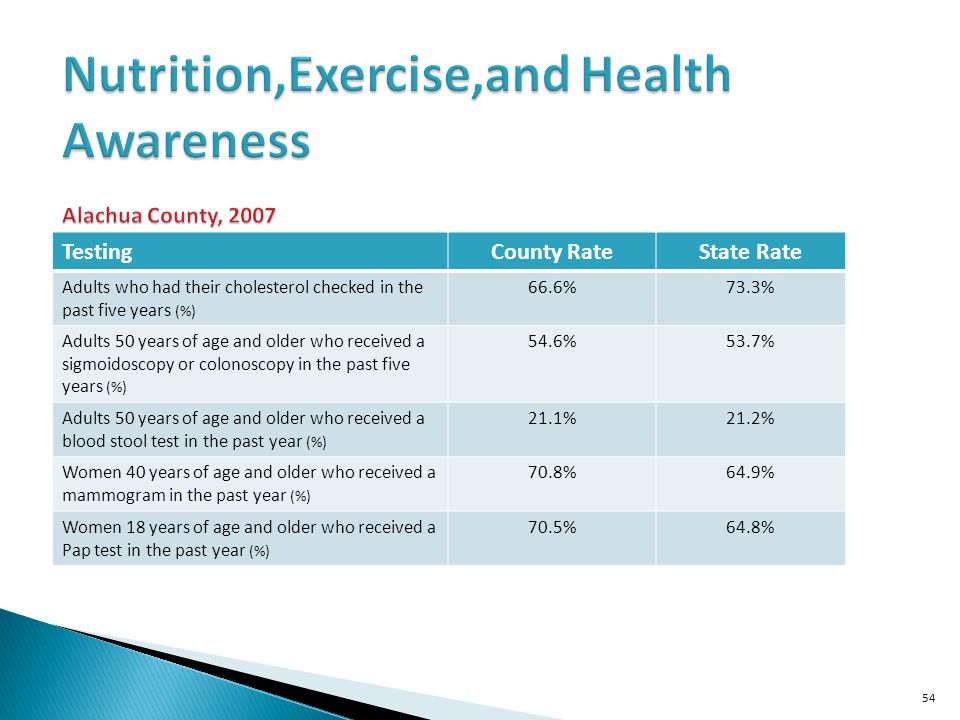 Nutrition,Exercise,and Health Awareness Alachua County, 2007