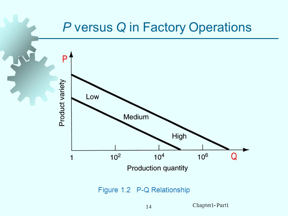 P versus Q in Factory Operations