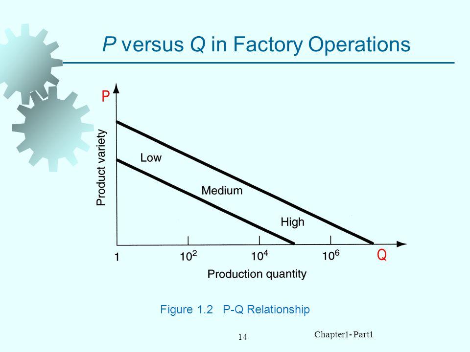 P versus Q in Factory Operations
