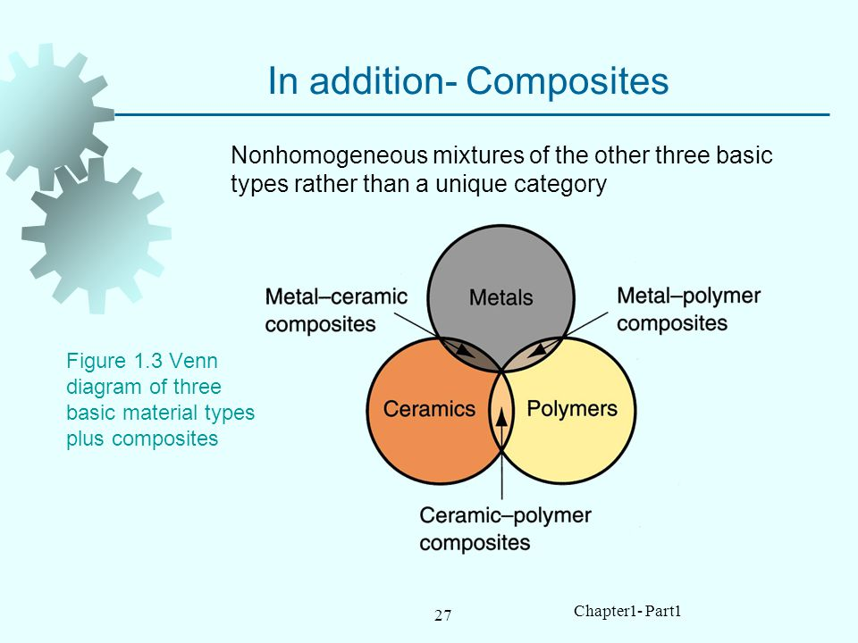 In addition- Composites
