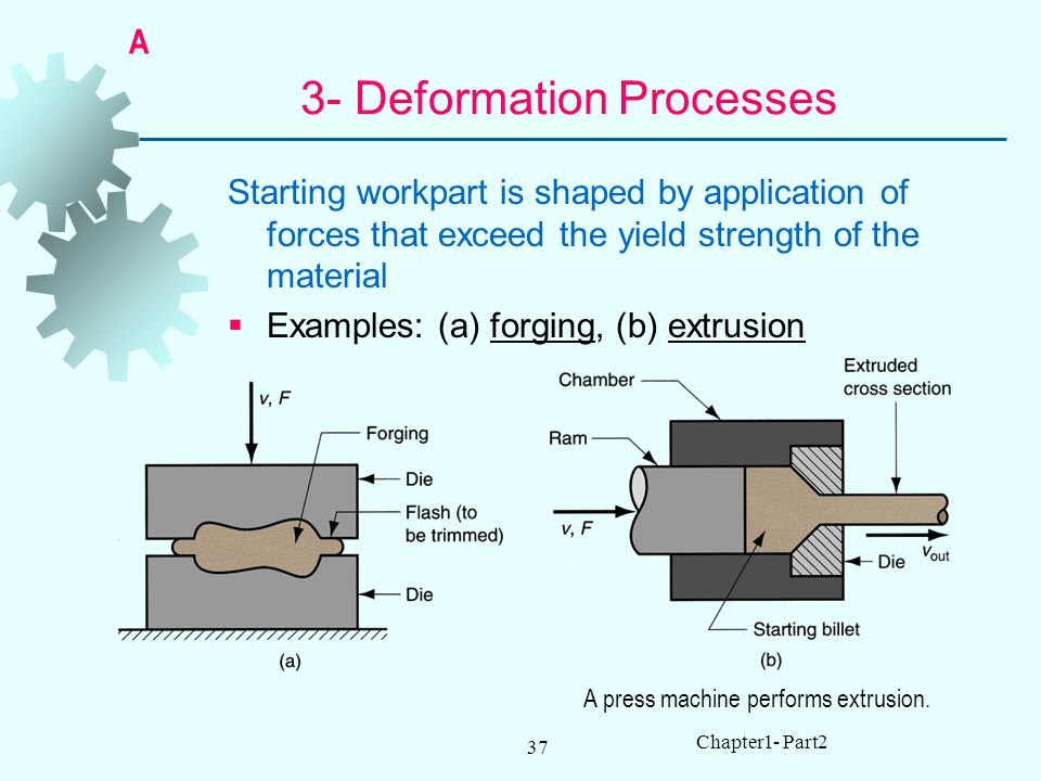 3- Deformation Processes