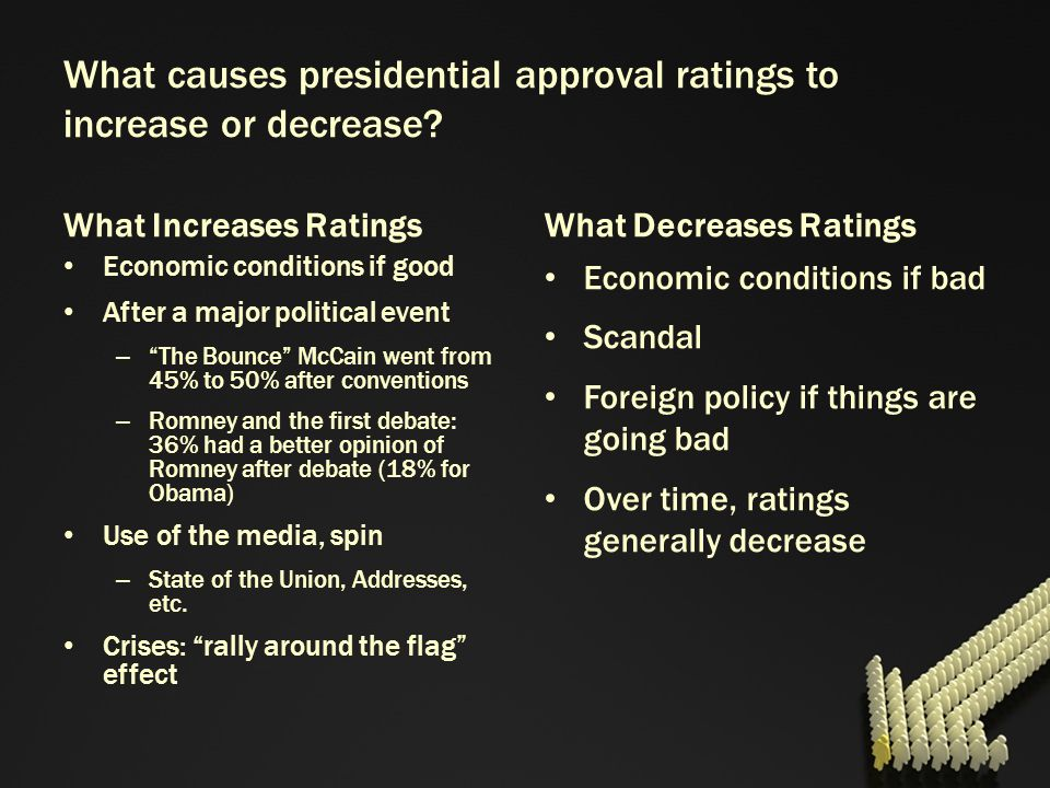 What causes presidential approval ratings to increase or decrease