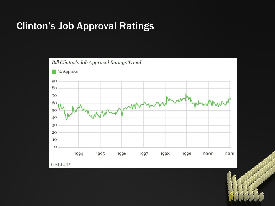 Clinton's Job Approval Ratings