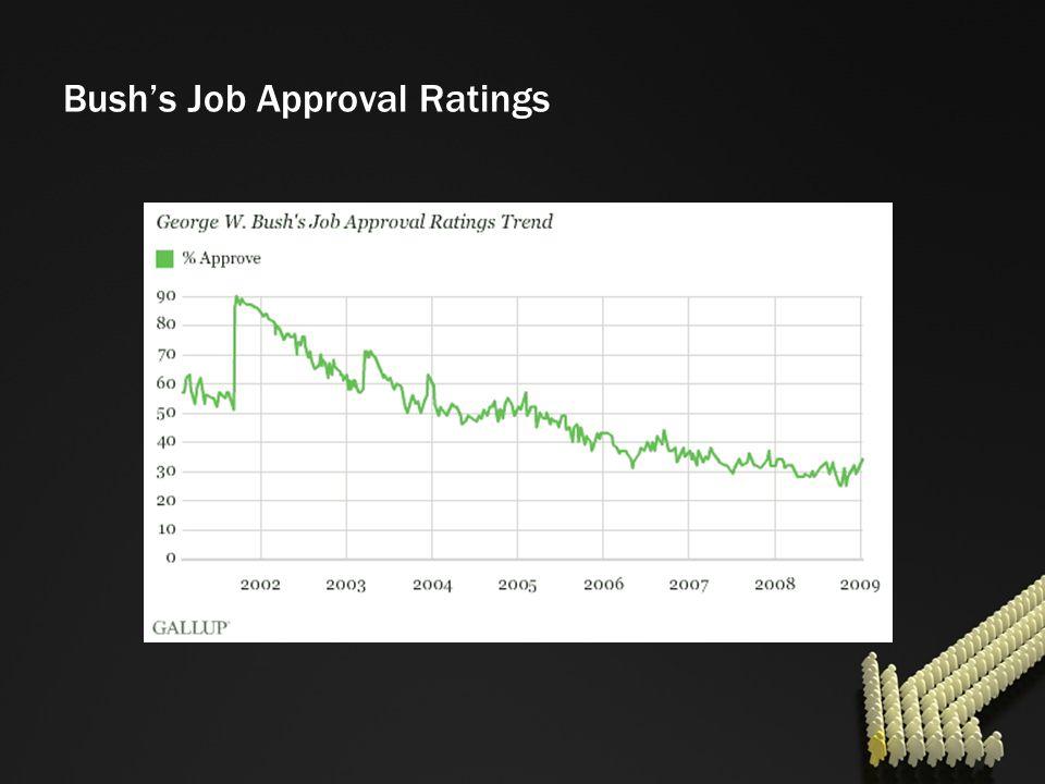 Bush's Job Approval Ratings
