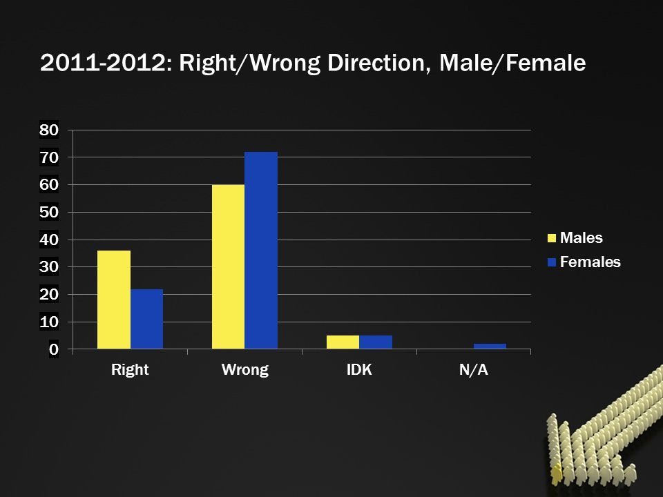 2011-2012: Right/Wrong Direction, Male/Female