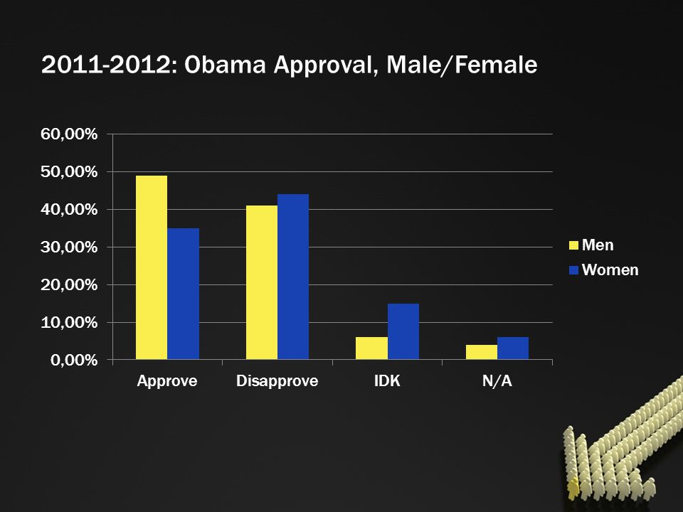2011-2012: Obama Approval, Male/Female