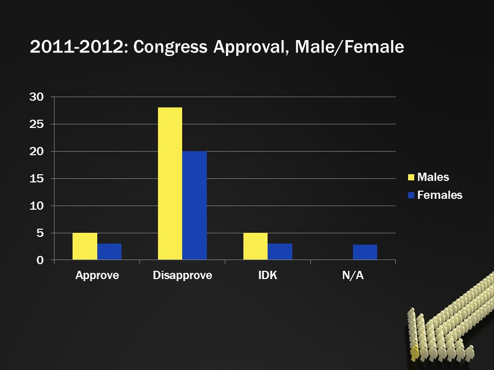 2011-2012: Congress Approval, Male/Female