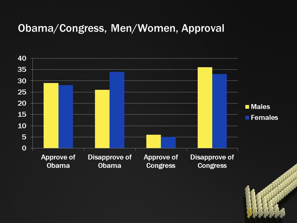 Obama/Congress, Men/Women, Approval