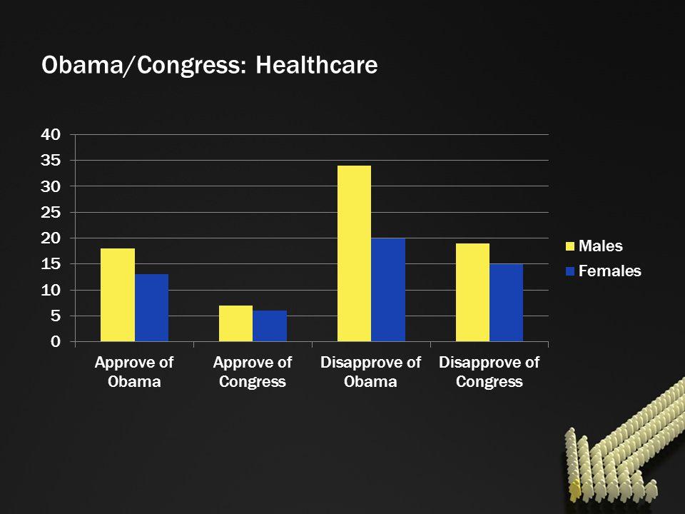 Obama/Congress: Healthcare