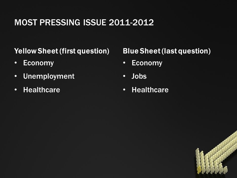 MOST PRESSING ISSUE 2011-2012 Yellow Sheet (first question)