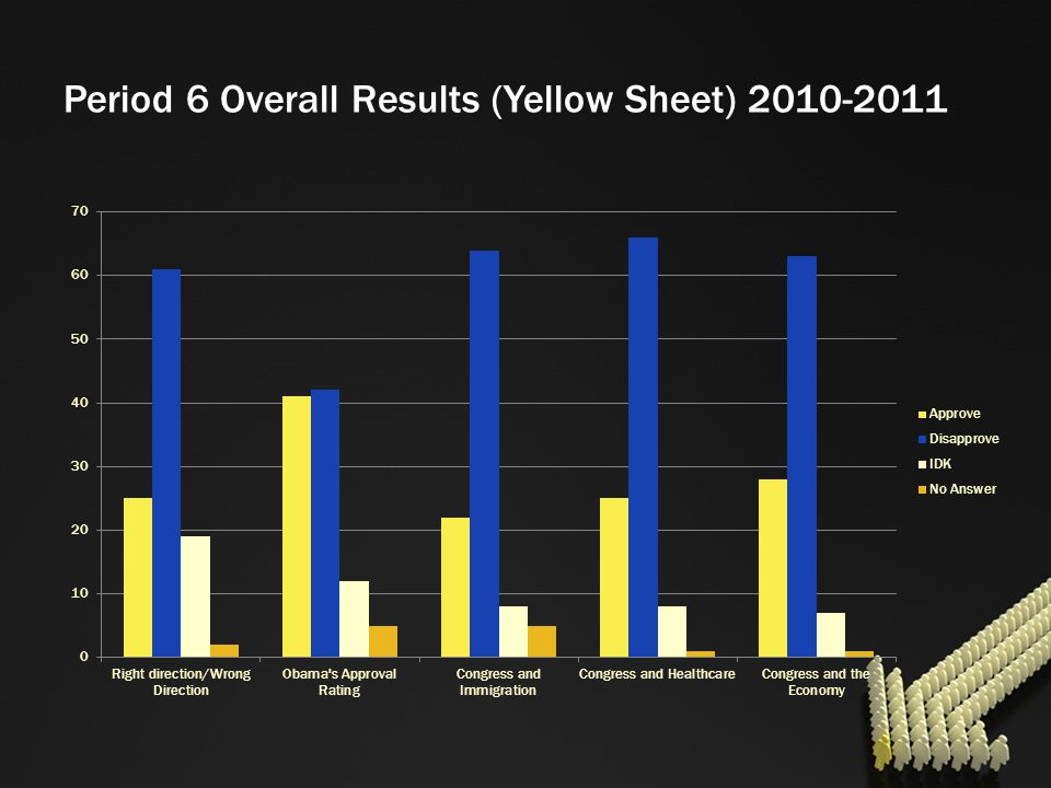 Period 6 Overall Results (Yellow Sheet) 2010-2011