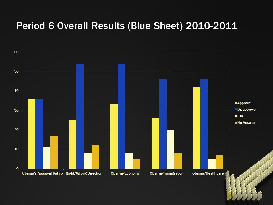 Period 6 Overall Results (Blue Sheet) 2010-2011