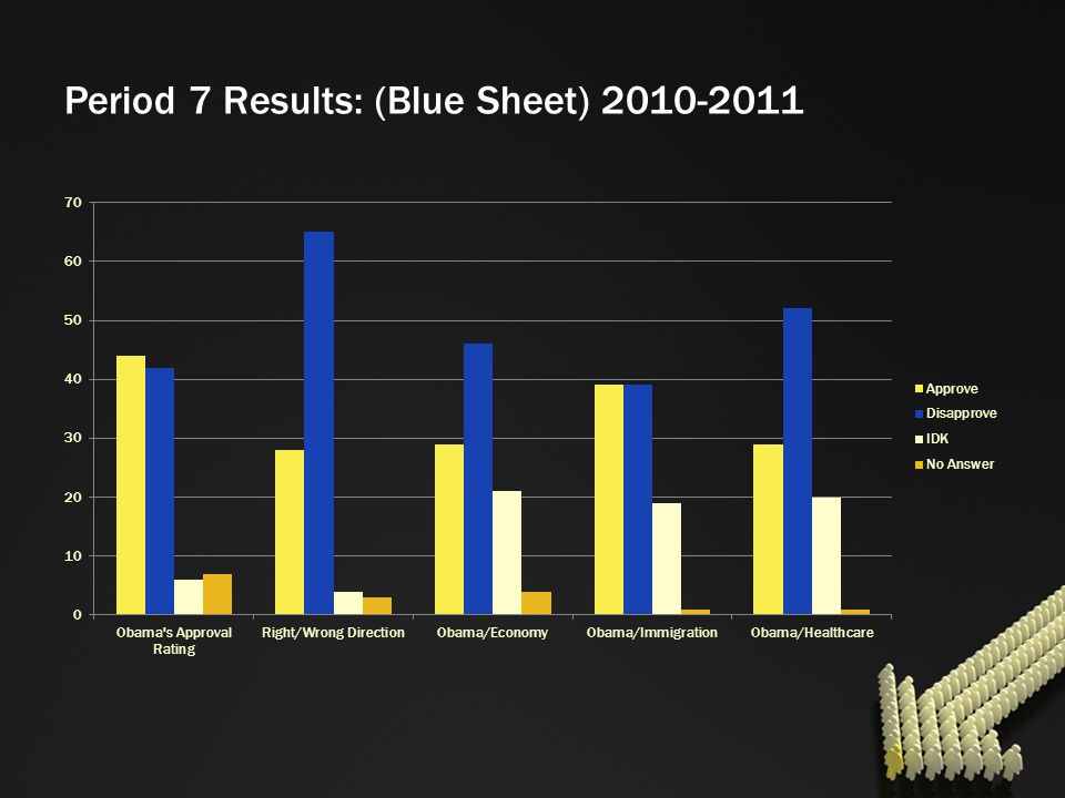 Period 7 Results: (Blue Sheet) 2010-2011