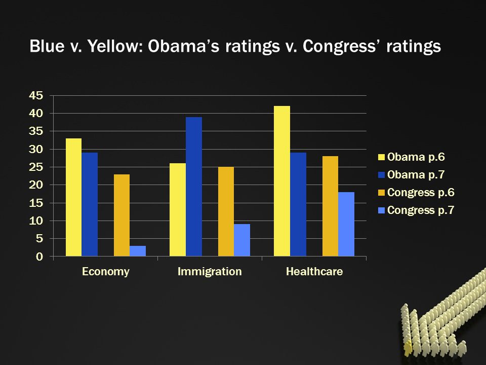 Blue v. Yellow: Obama's ratings v. Congress' ratings