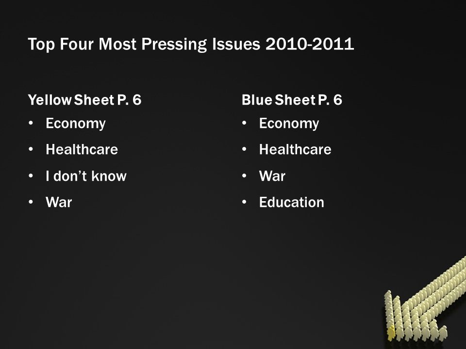 Top Four Most Pressing Issues 2010-2011