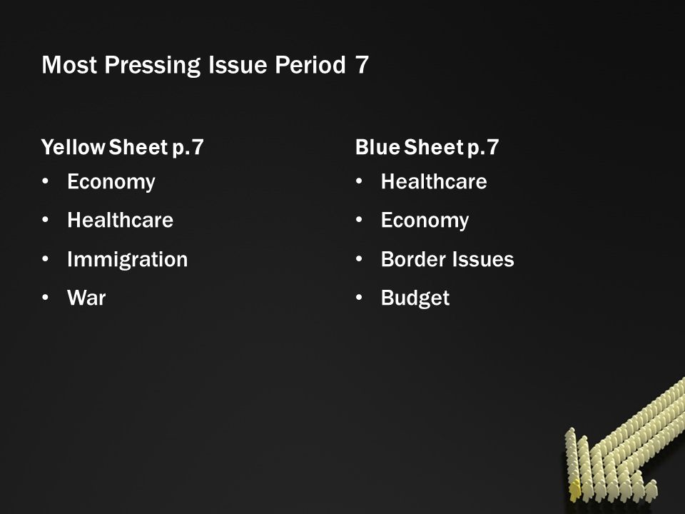 Most Pressing Issue Period 7