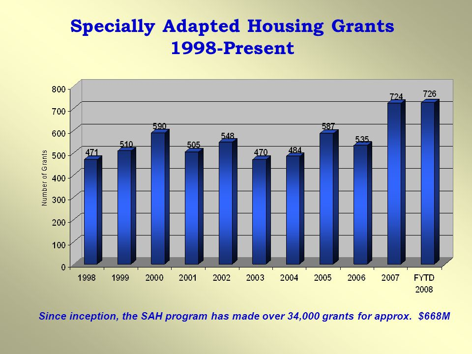 Specially Adapted Housing Grants 1998-Present