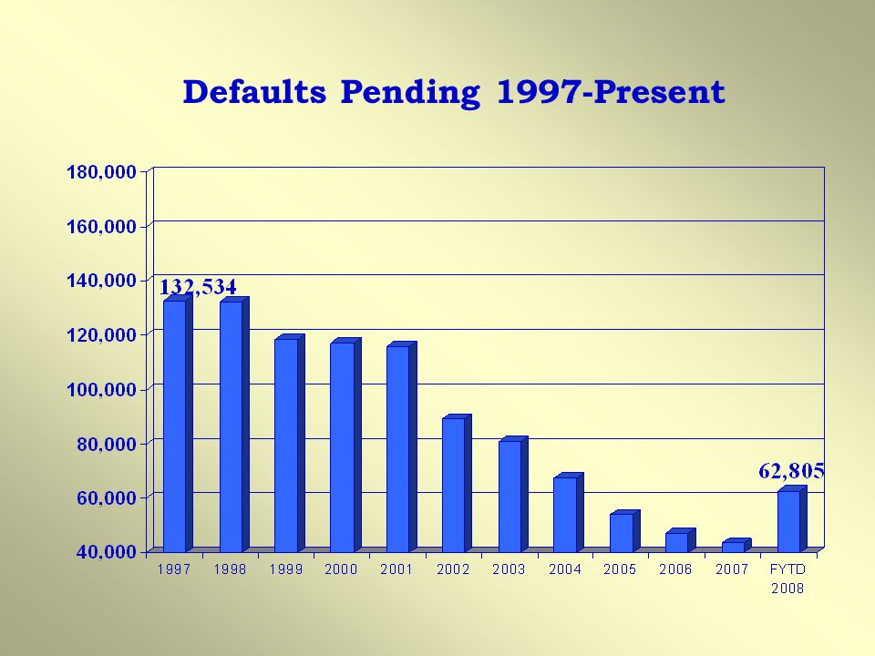 Defaults Pending 1997-Present