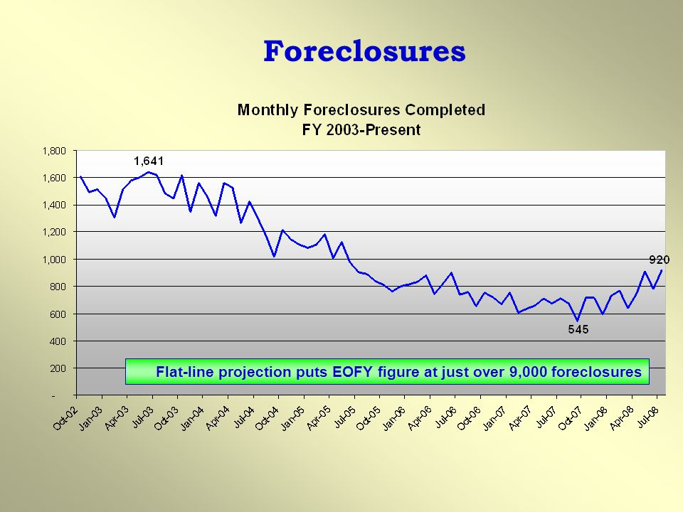 Foreclosures 7524 foreclosures FYTD 2008… flat line puts us at 9,029 foreclosures. July Foreclosures up approximately 17% from June.
