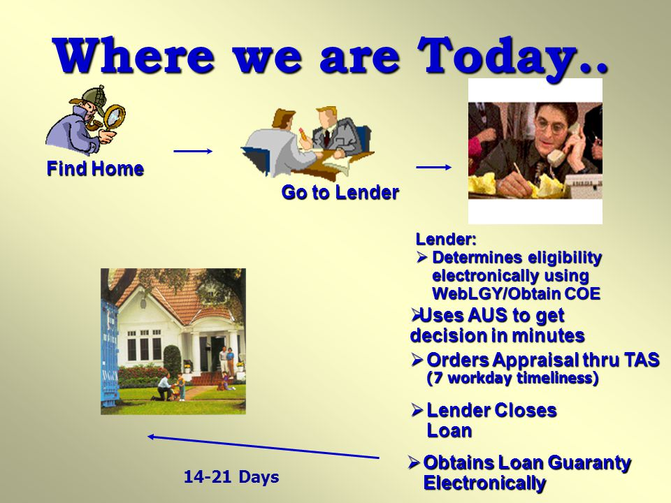 Where we are Today.. Find Home Go to Lender