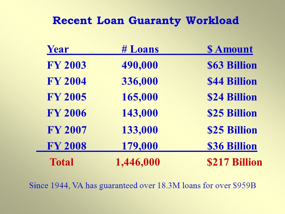 Recent Loan Guaranty Workload