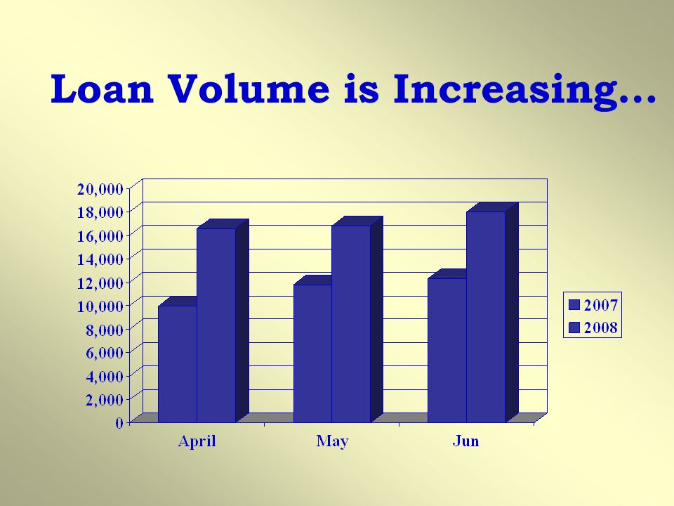 Loan Volume is Increasing…