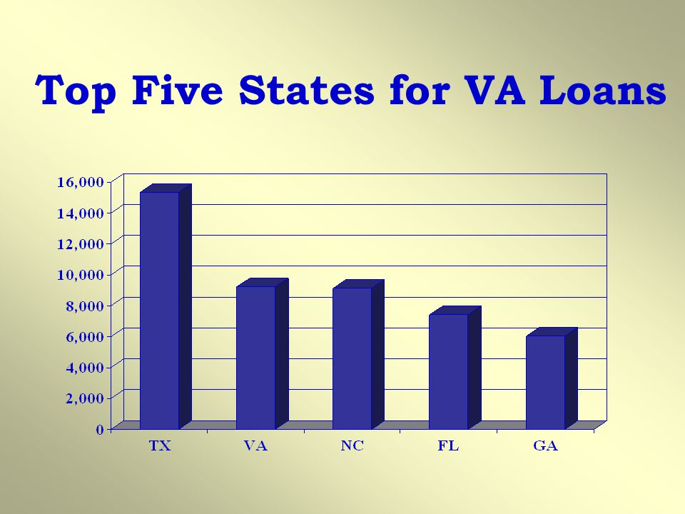 Top Five States for VA Loans