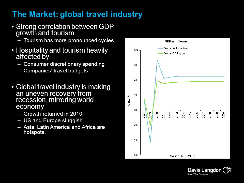 The Market: global travel industry
