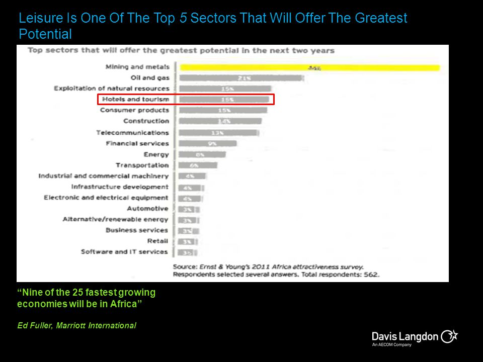 Leisure Is One Of The Top 5 Sectors That Will Offer The Greatest Potential