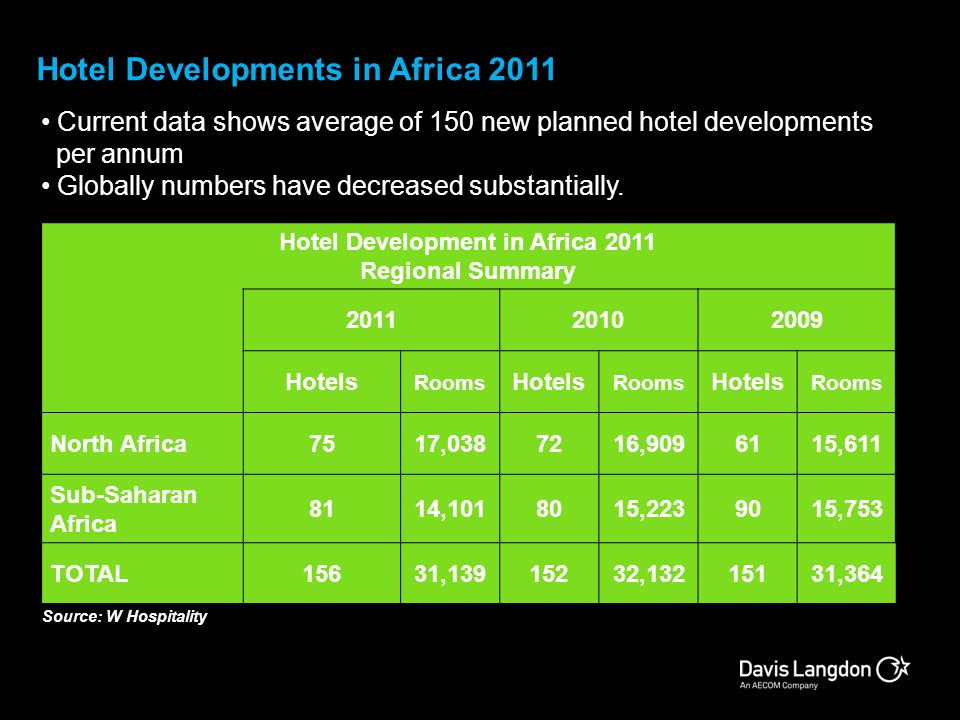 Hotel Development in Africa 2011