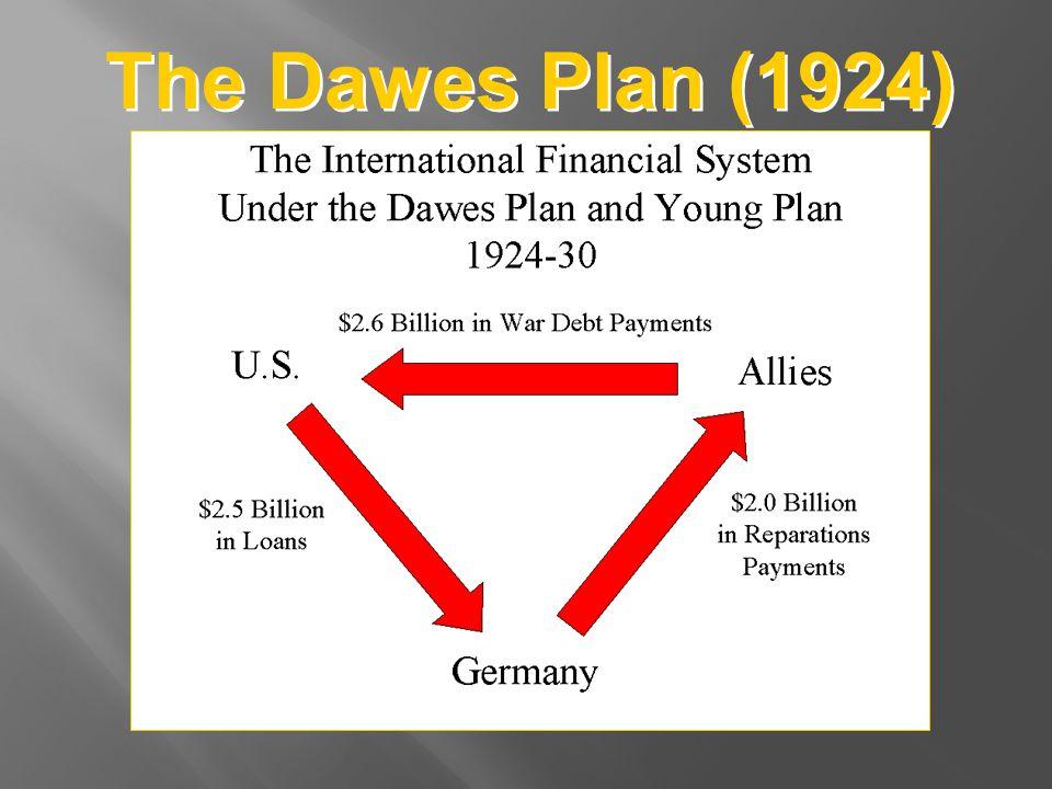 The Dawes Plan (1924)