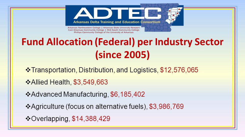 Fund Allocation (Federal) per Industry Sector (since 2005)