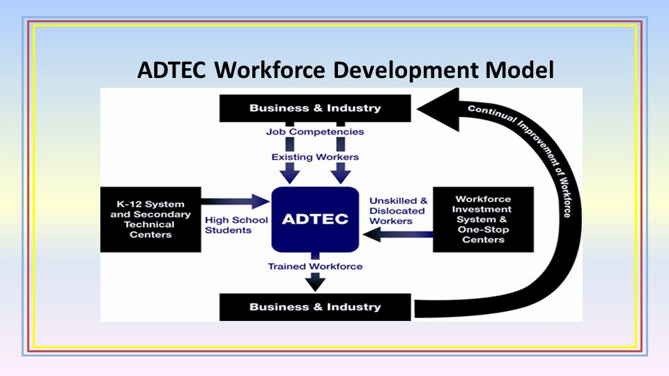ADTEC Workforce Development Model