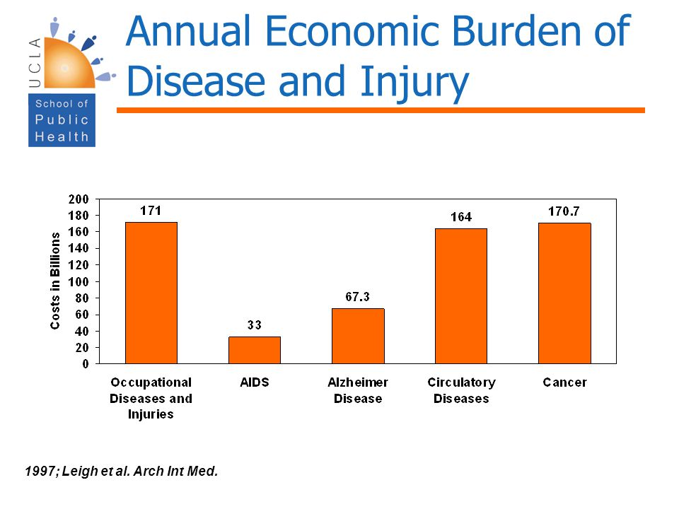 Annual Economic Burden of Disease and Injury