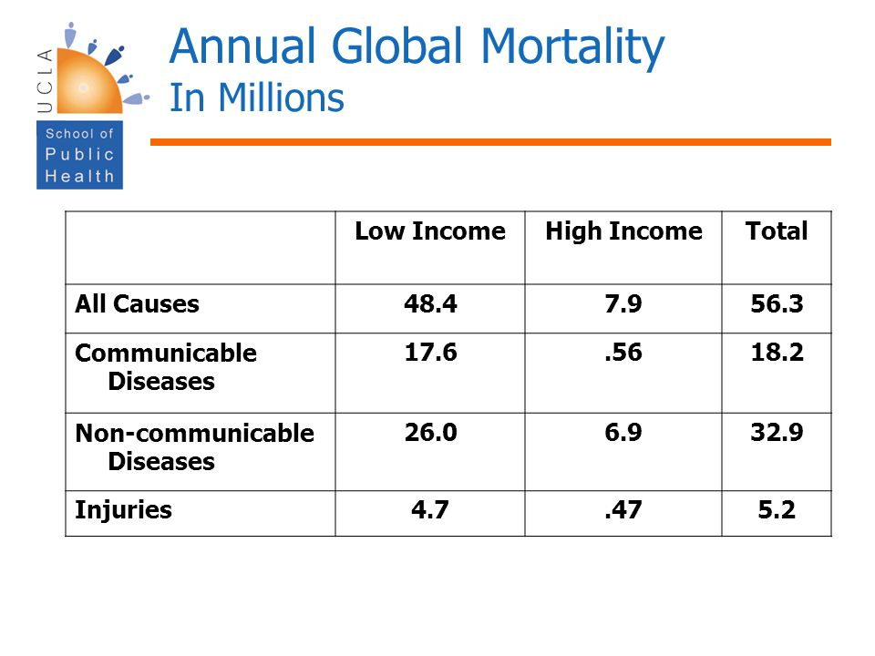 Annual Global Mortality In Millions