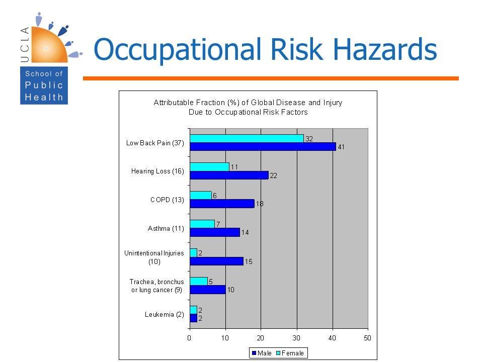 Occupational Risk Hazards