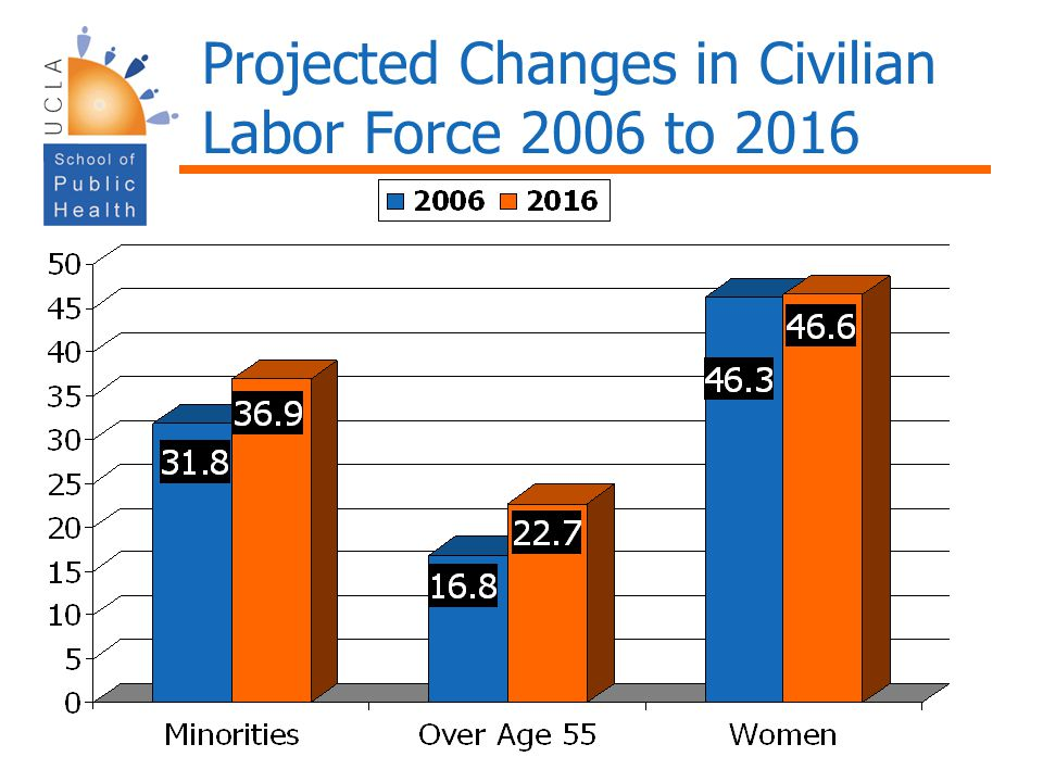 Projected Changes in Civilian