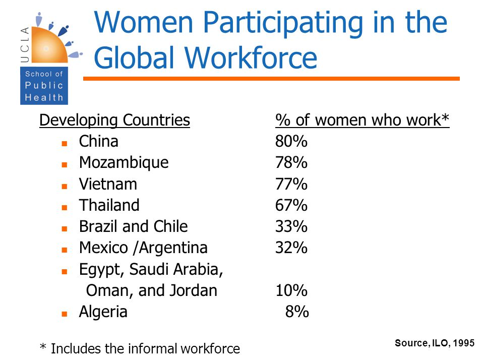 Women Participating in the Global Workforce